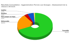 Vignette Actualite - Resultat consultation Perroix Les Granges.png